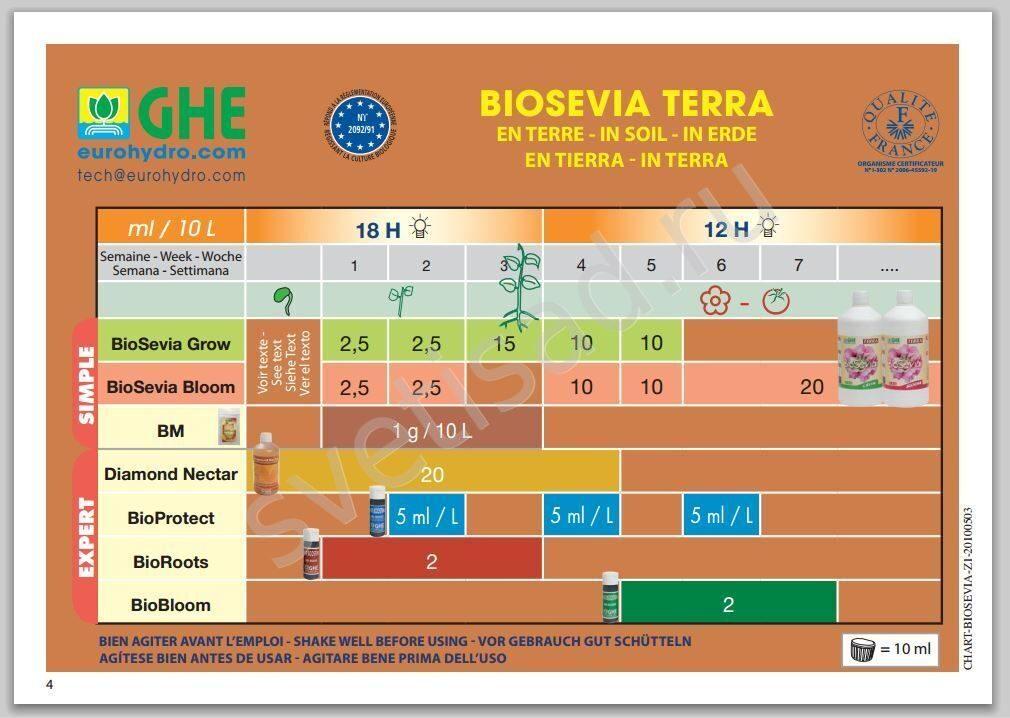 Bio Bloom Инструкция.Doc