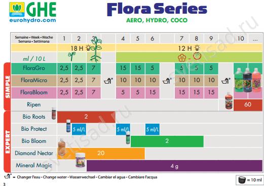 Flora Gro инструкция - фото 4