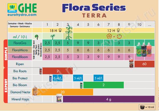 Flora Gro инструкция - фото 5